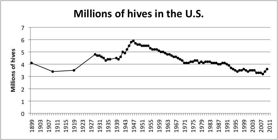 Bees not disappearing after all bee busters hive numbers 1899 2011 us ccuart Image collections