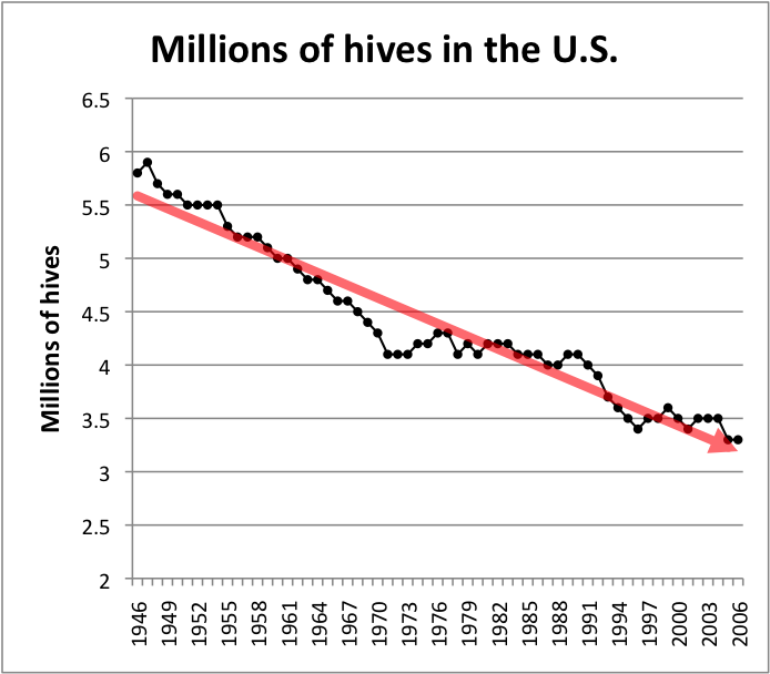 Bees not disappearing after all bee busters hive numbers 1946 2006 us ccuart Image collections