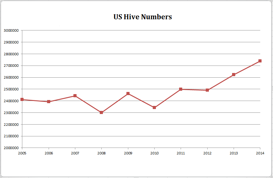 Hive Numbers 2005-2014 US